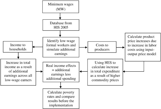 Estimating The Impact Of Minimum Wages On Poverty Across Ethnic