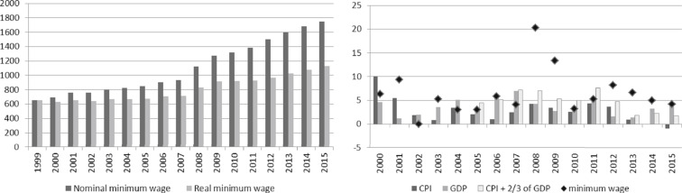 Impact of minimum wage increase on gender wage gap: Case of