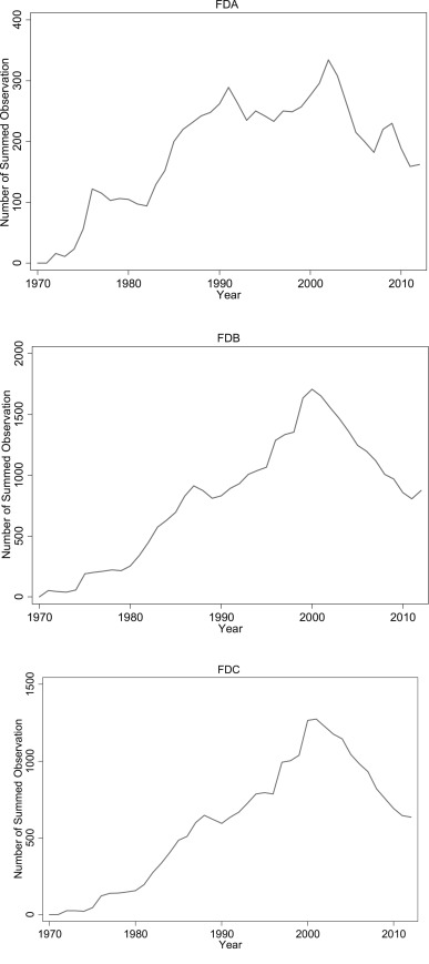 The Effects Of Financial Distress Evidence From Us Gdp Growth