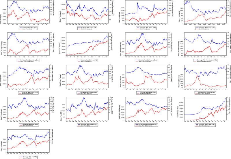 Modelling Stock Priceexchange Rate Nexus In Oecd Countries A New