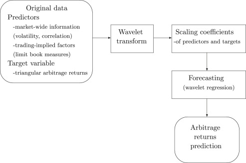 what is triangular arbitrage
