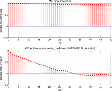 A New Wavelet Based Ultra High Frequency Analysis Of Triangular