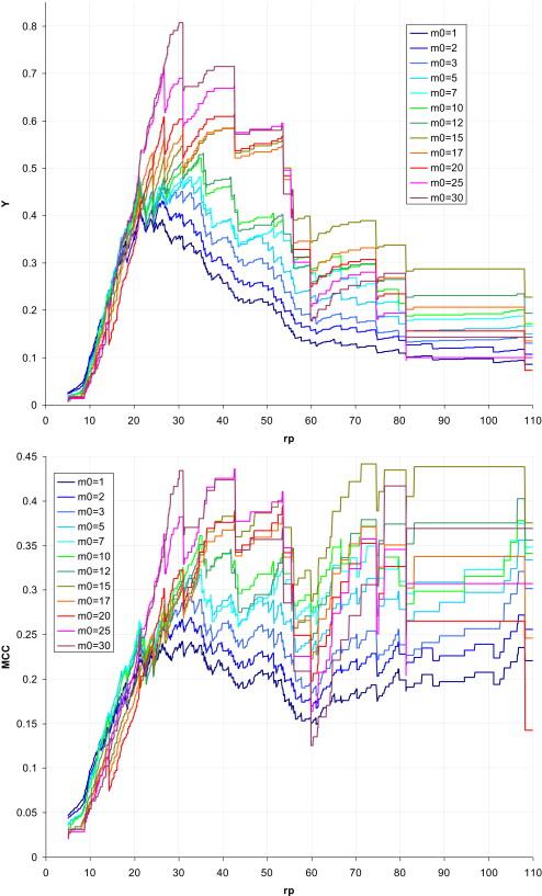 Determination of radon prone areas by optimized binary