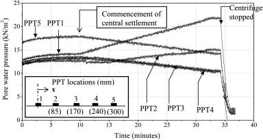 Hydro-mechanical behavior of geogrid reinforced soil