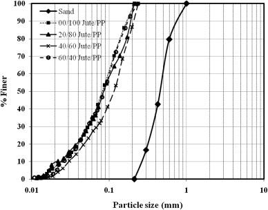 comparison between grain size of badarpur sand and pore sizeu2026