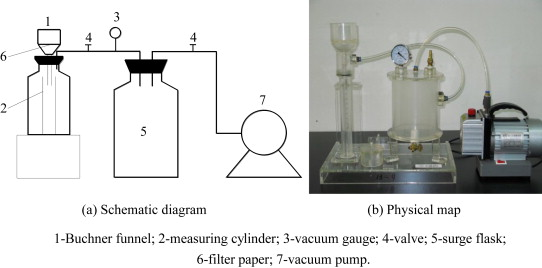 Effect of FeCl3-conditioning on consolidation property of sewage