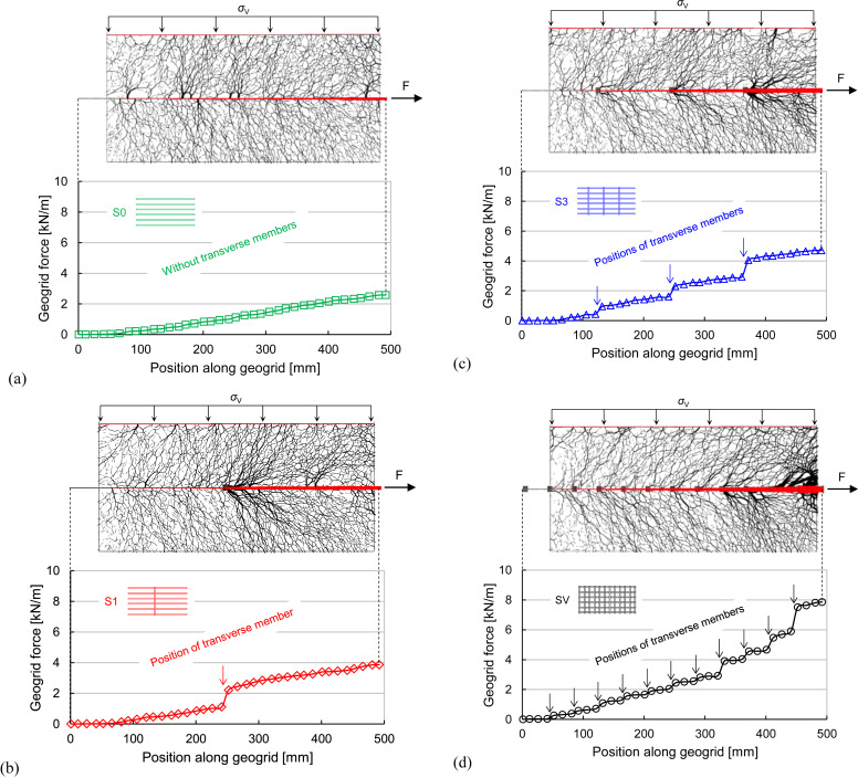 Experimental and DEM investigation of geogrid–soil interaction under