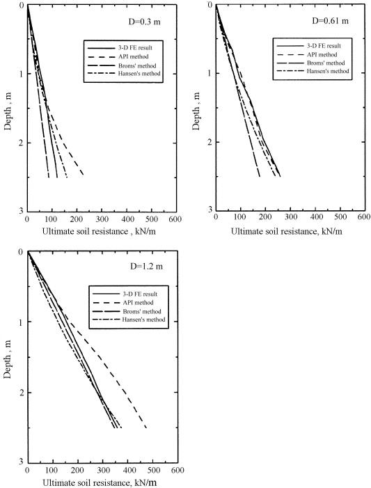 Assessment of existing methods for predicting soil response