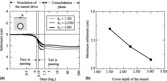 a numerical study of the effect of soil and grout material