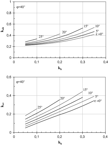 Dynamic active earth pressure on cantilever retaining walls horizontal and vertical components of earth pressure coefficient for cohesionless backfill with 40 for different values of and kh evaluated by nspps ccuart