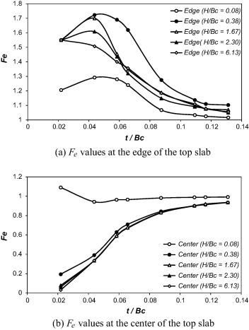 Static soil culvert interaction the effect of box culvert
