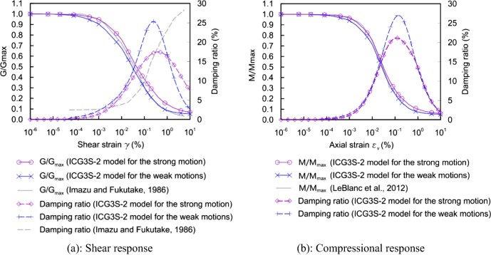 Numerical Investigation Of Multi Directional Site Response Based On