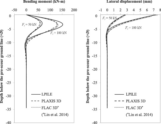 Effects of scour-hole dimensions on lateral behavior of