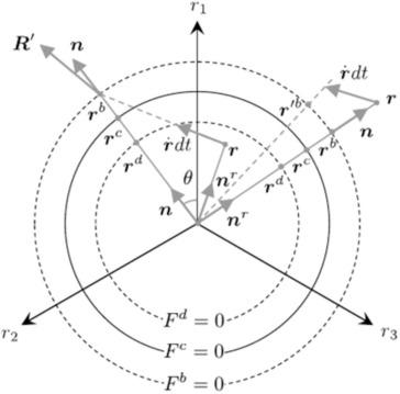 Implicit Integration Of Incrementally Non Linear Zero Elastic