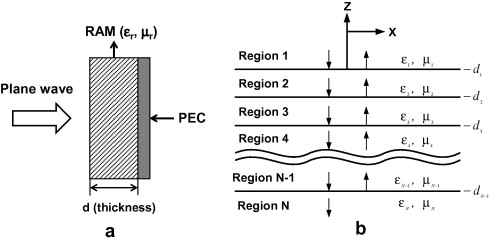 A Single Layered Microwave Absorber And B Reflection Transmission In Multi Medium