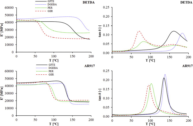 Characterization of high glass transition temperature sugar-based