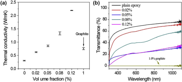 High Thermal Conductivity And Temperature Probing Of Copper Nanowire