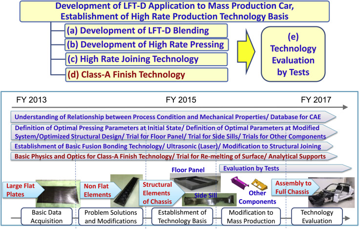 Overview Of Automotive Structural Composites Technology Developments In Japan Sciencedirect