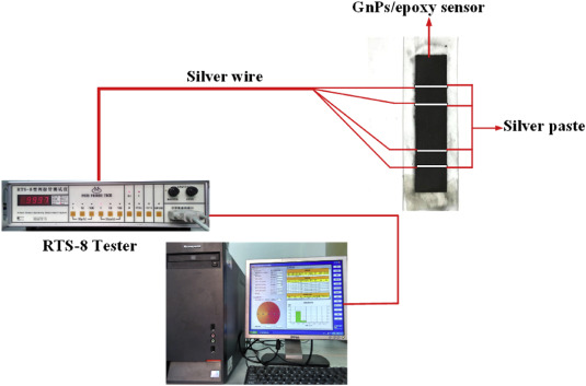 Strain sensing behaviors of GnPs/epoxy sensor and health
