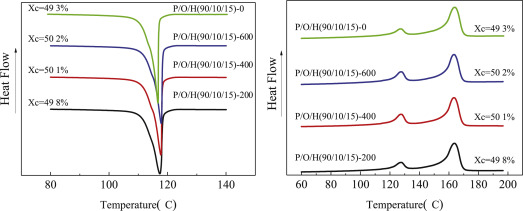 Study on synergistic toughening of polypropylene with high