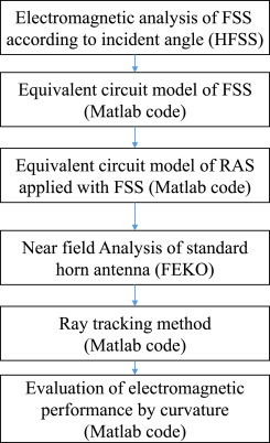 Prediction and validation of electromagnetic performance of