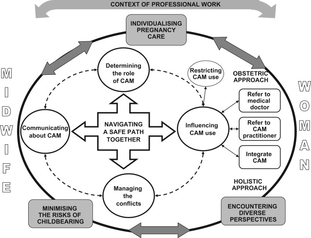 Navigating A Safe Path Together A Theory Of Midwives Responses To