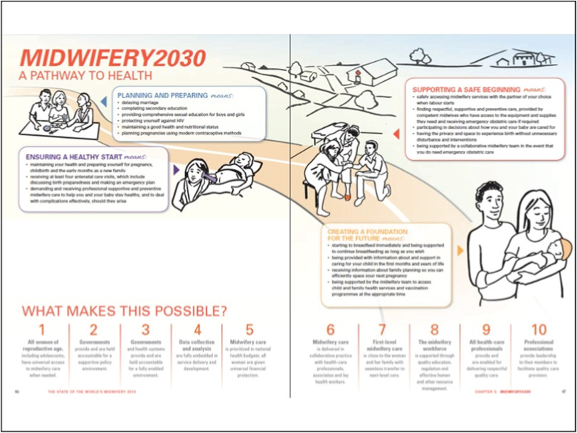 Midwifery 2030: a woman's pathway to health  What does this