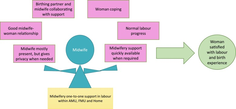 Midwifery one-to-one support in labour: More than a ratio