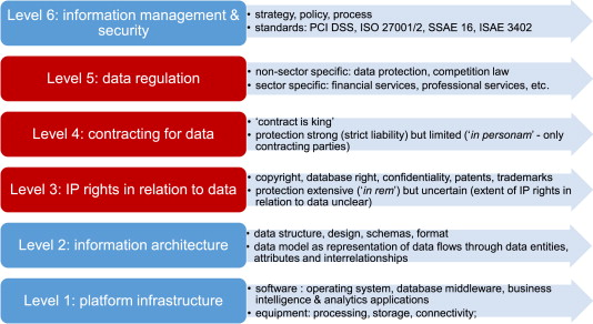 Legal Aspects Of Managing Big Data ScienceDirect - Data protection policy template free download