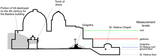 Microtremor Analysis Of The Basilica Of The Holy Sepulchre Jerusalem Sciencedirect
