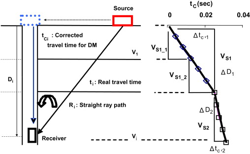 Mean refracted ray path method for reliable downhole seismic data
