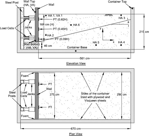Shake table lateral earth pressure testing with dense c backfill schematic elevation cross section inside the soil container and plan view showing test wall upper supporting beam not shown backfill jacks load cells ccuart Images