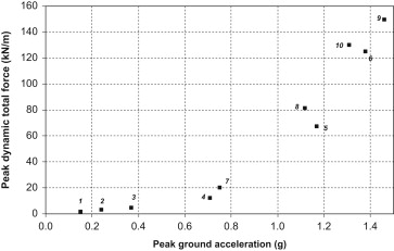 Shake table lateral earth pressure testing with dense c-ϕ