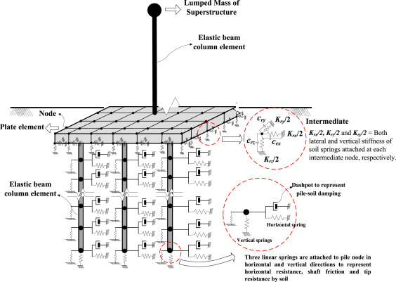 Effect of in-situ variability of soil on seismic design of