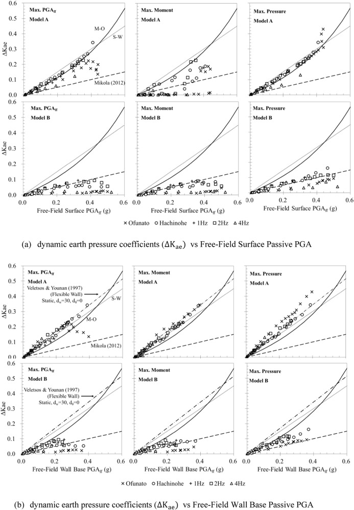 Evaluation of the seismic earth pressure for inverted t shape stiff fig 10 ccuart