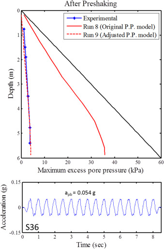 Calibration of non-linear effective stress code for seismic