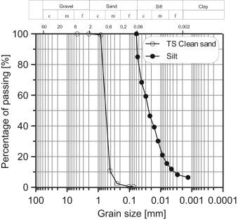 The influence of non-plastic fines on pore water pressure