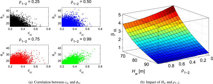 Support vector machine based reliability analysis of