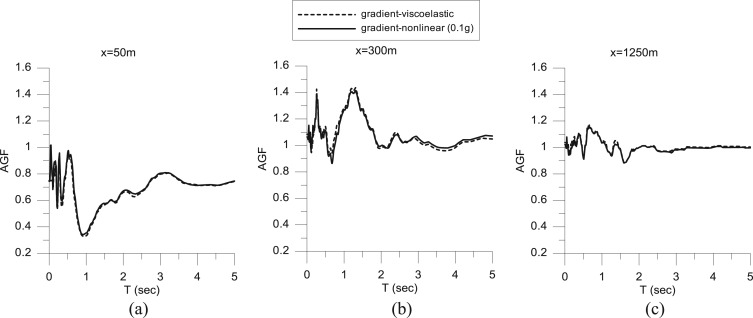 Investigation of the effects of sediments inhomogeneity and