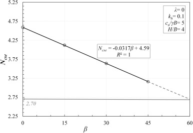 Seismic bearing capacity of surficial foundations on sloping