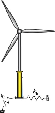 Seismic considerations in design of offshore wind turbines