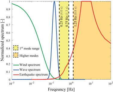 Seismic performance assessment of monopile-supported offshore wind