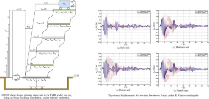 aeded8ad74 Optimum Tuned Mass Dampers under seismic Soil-Structure Interaction ...