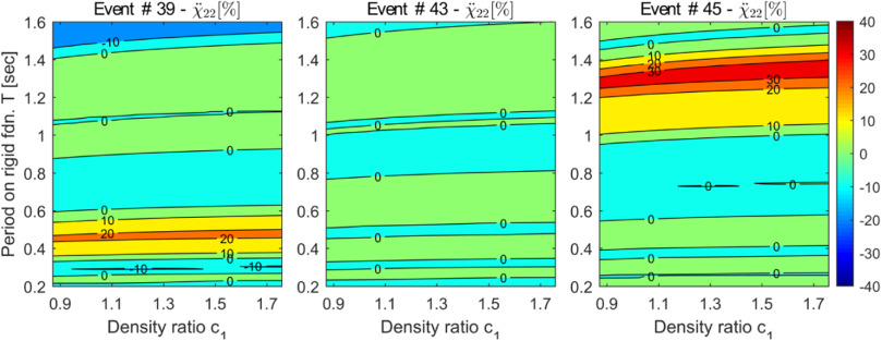 A parametric study on the effect of rotational ground motions on