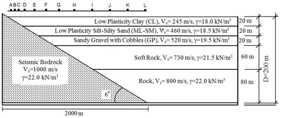 2D seismic response of the Duzce Basin, Turkey - ScienceDirect