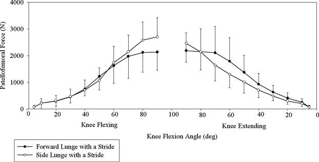 Patellofemoral Compressive Force And Stress During The Forward And