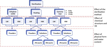 Sterilization treatments on polysaccharides: Effects and
