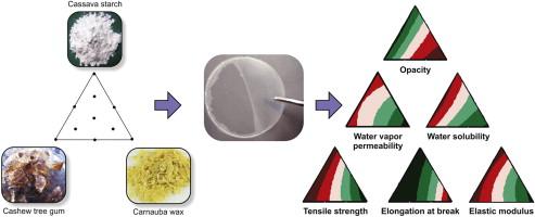 Influence of cassava starch and carnauba wax on physical properties