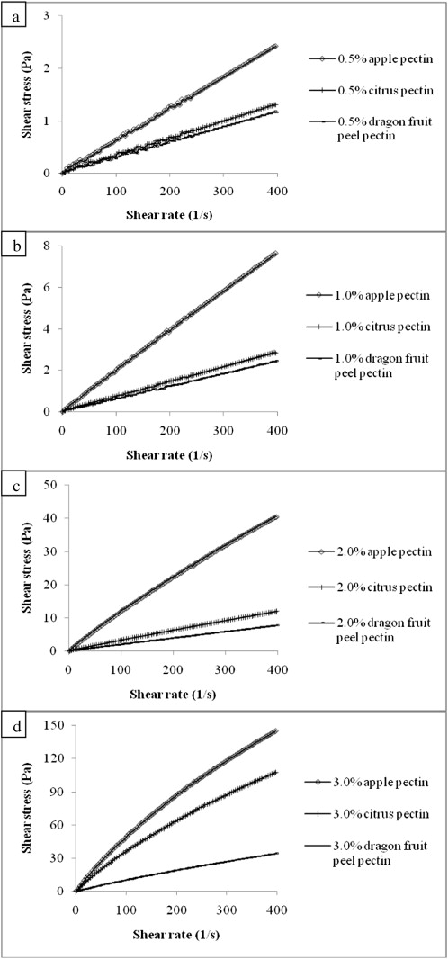 High methoxyl pectin from dragon fruit (Hylocereus