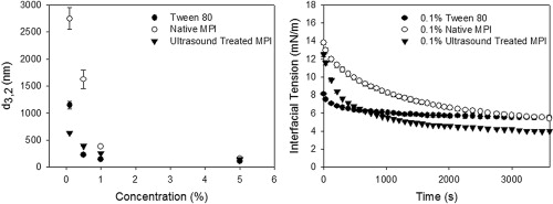 The effect of ultrasound treatment on the structural, physical and